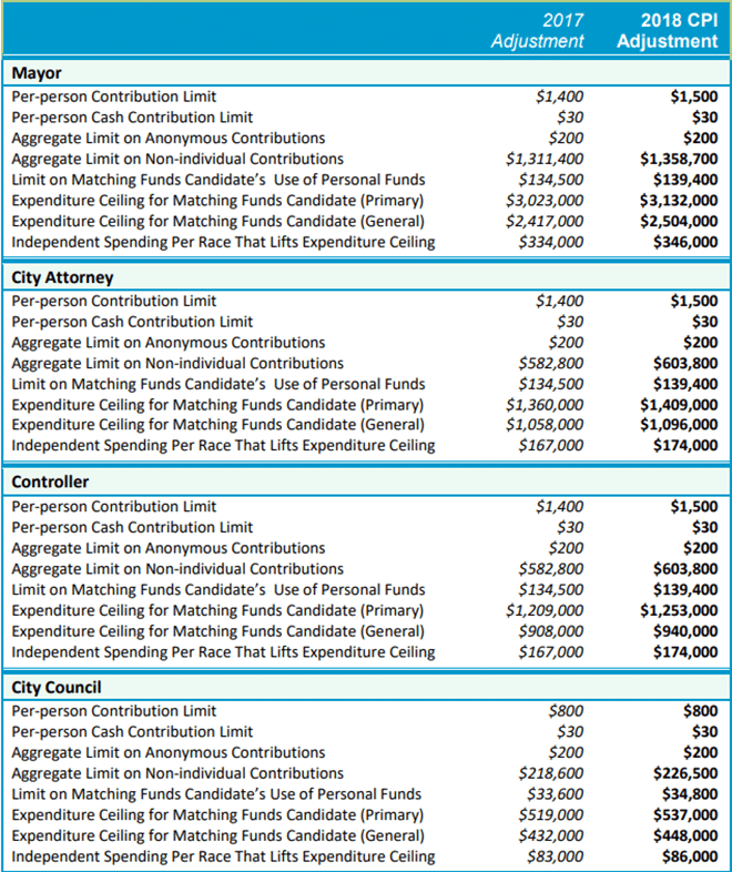 2018 contribution limits table compared to 2017 limits