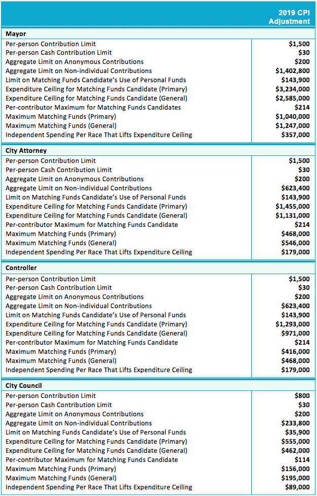 2019 cpi adjusted contribution limits table